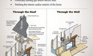 10 Best Of Direct Vent Fireplace Installation