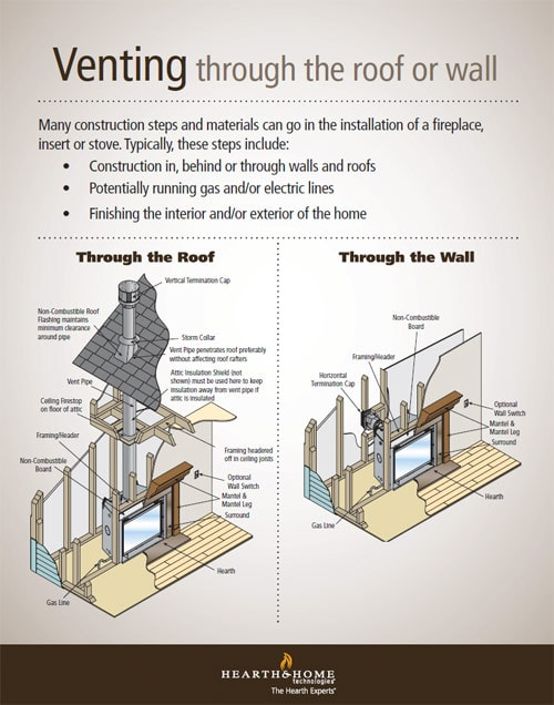 Direct Vent Fireplace Installation Fresh Venting What Type Do You Need