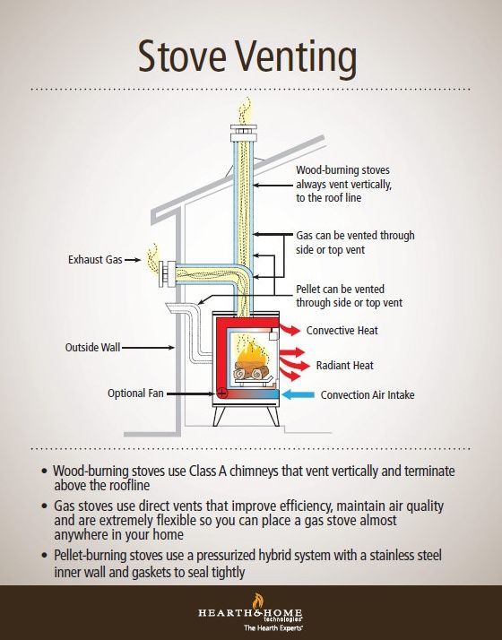 Fireplace Anatomy New Understanding Gas Wood and Pellet Stove Venting