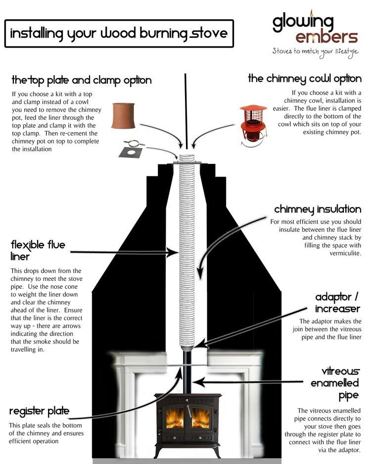 Fireplace Chimney Liner Luxury Chimney Installations Wood Burning Stoves Modern
