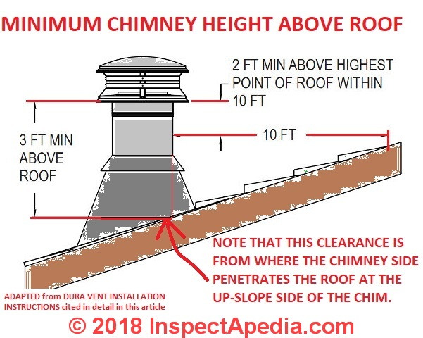 Minimum chimney height above roof Dura Vents