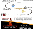 Fireplace Ring Best Of This Diagram Shows the Easyfirepits Parts You Would Need