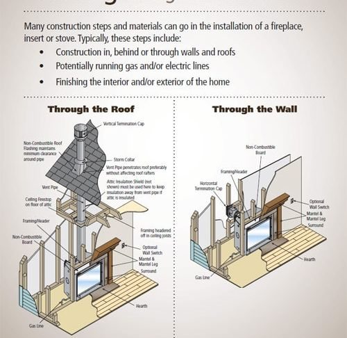 Heatilator Gas Fireplace Troubleshooting Best Of Venting What Type Do You Need