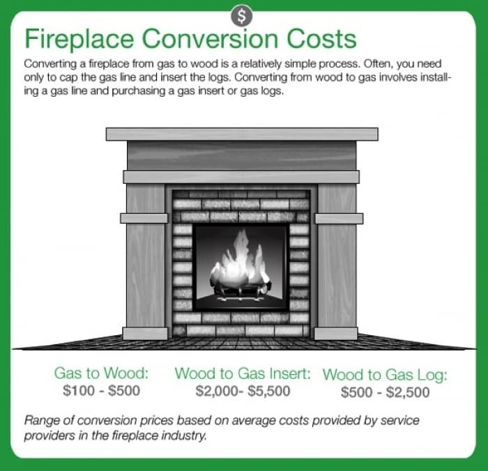 How Much to Install Gas Fireplace Awesome How to Convert A Gas Fireplace to Wood Burning