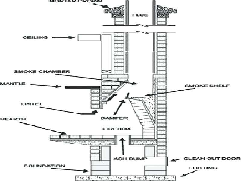 fireplace construction masonry fireplace construction drawings fireplace ideas fake fireplace construction paper