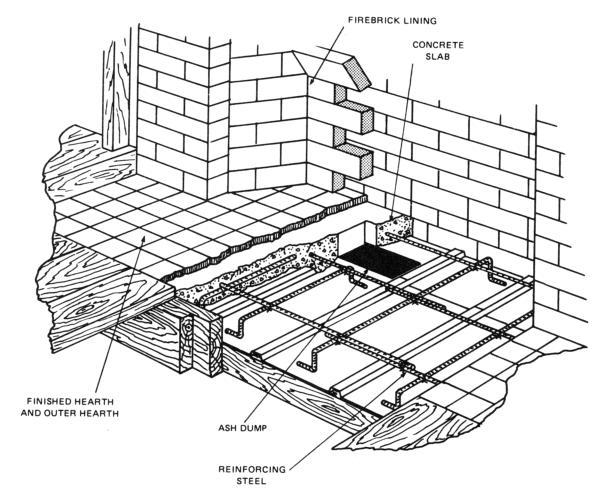 Masonry Fireplace Construction Details Best Of Rumford Fireplace Installation Instructions by Sandkuhl