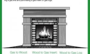 17 Unique Replacing Gas Fireplace Insert