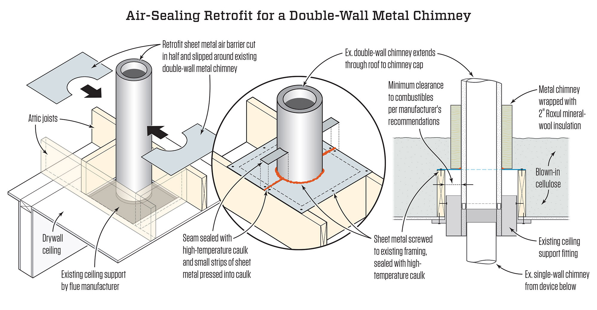 Fireproof Insulation for Fireplace Fresh Weatherizing A Double Wall Metal Chimney