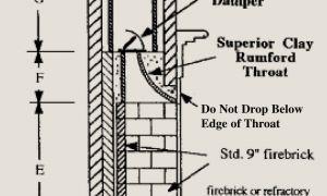 17 Elegant Superior Fireplace Parts